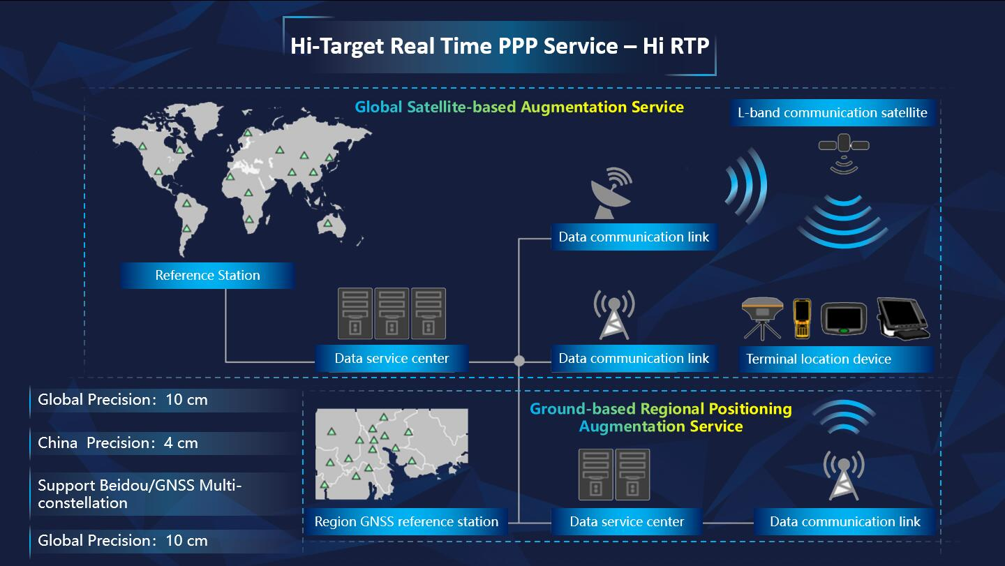 20190528035441088 - Hi-Target Launched Hi-RTP Industrial Cooperation at the 10th China Satellite Navigation Conference in Beijing